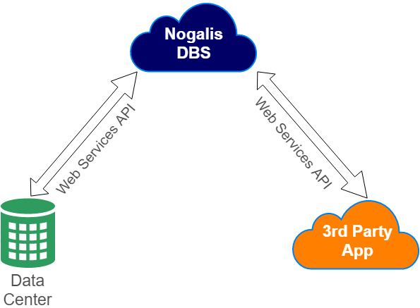 Interface Data Handling for Cloud Applications